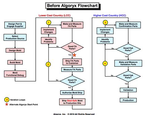 flowchart html personal information