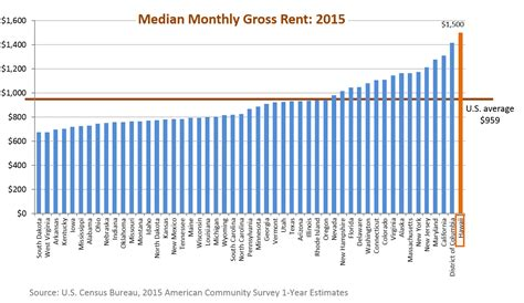 average rent us 100 average rent us here u0027s how much space you