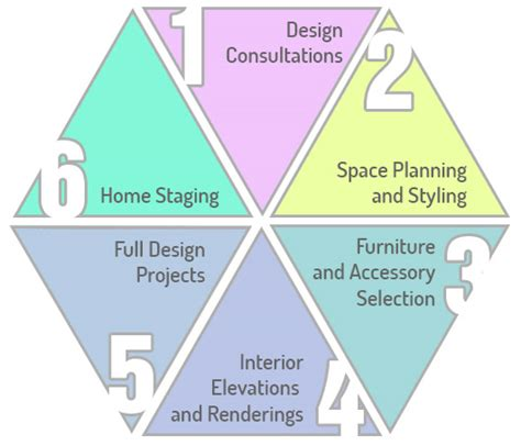 interior design process and professional interior interior design services lilly home and design