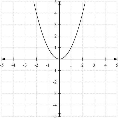 printable quadratic graphs worksheets quadratic transformations worksheet