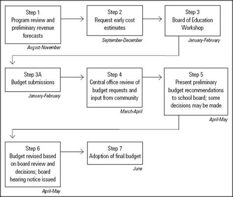budget process flowchart the budget process mackinac center