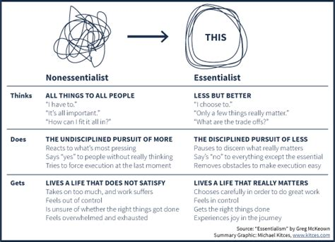 summary essentialism by greg mckeown the disciplined pursuit of less essentialism the disciplined pursuit of less a book summary book hardcover paperback audible audiobook books essentialism the disciplined pursuit of less montse ortega