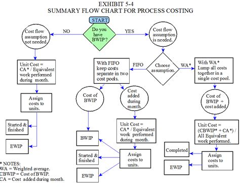 cost accounting flowchart retail inventory process flow chart pictures to pin on