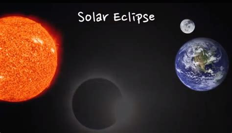 video what s the difference between a solar and lunar