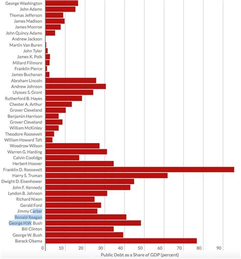 how much debt each president has left washington to obama