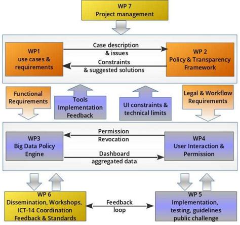 a pattern language for developing privacy enhancing technologies project plan special