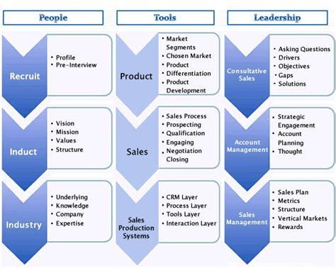 sales development books sales professional development program salg