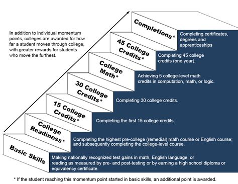 how to measure the accomplishment of the student dr ir student achievement initiative sai sbctc