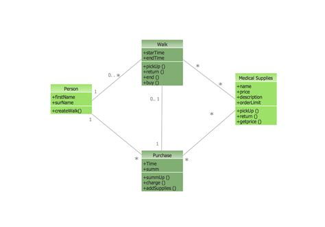 uml network diagram uml diagram software conceptdraw for conceptdraw sles