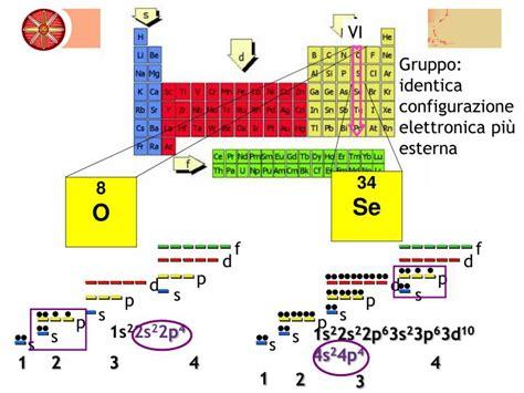 tavola elettronica ppt la configurazione elettronica e tavola periodica
