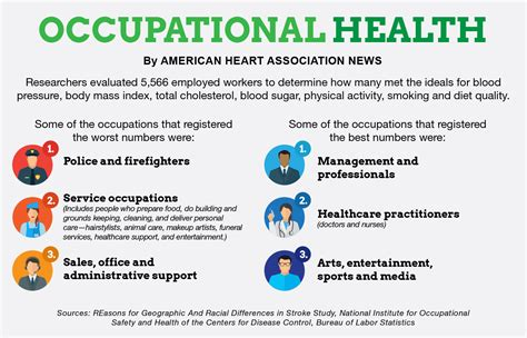 Occupational Hazard by Study Risks Vary By Occupation News On Org