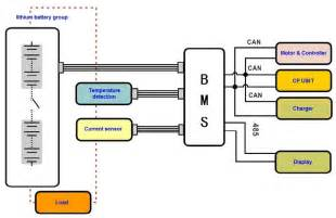 Electric Vehicle Battery Management System 2 36 Batteries Per Bmu Ev Battery Management System Bms