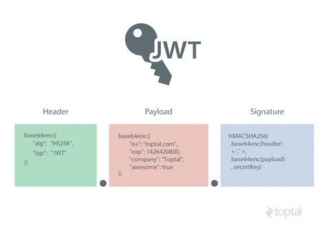 Laravel Json Tutorial   json web token tutorial exle using angularjs laravel