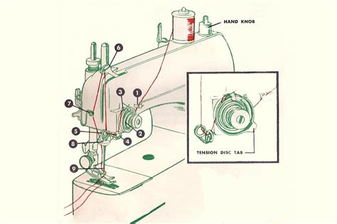 sewing machine diagram sewing machine diagram get free image about