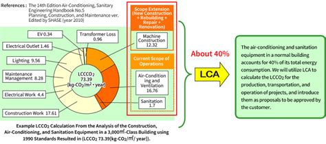 Create Building Plans environmental commitment air conditioning water supply