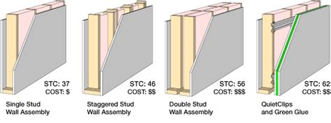 Types Of Basement Doors by Best Wall Soundproofing Sound Isolation Company