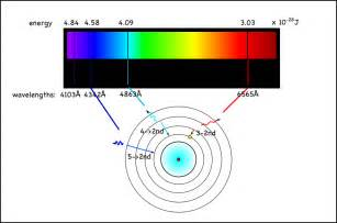 emission spectra how atoms emit and absorb light