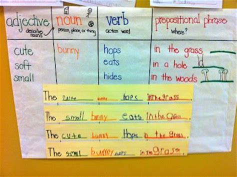 sentence pattern chart glad writing using adjectives nouns verbs and prepositional