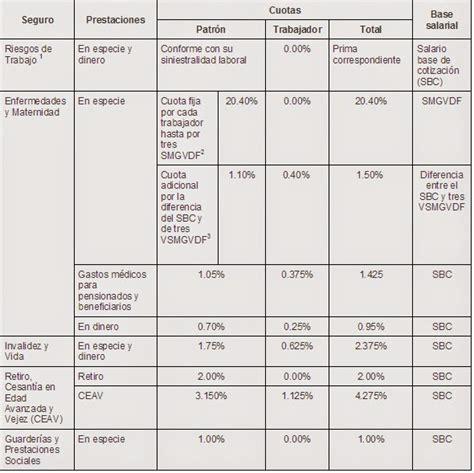 tablas cuotas obrero patronales 2016 capital humano administraci 243 n de sueldos y salarios