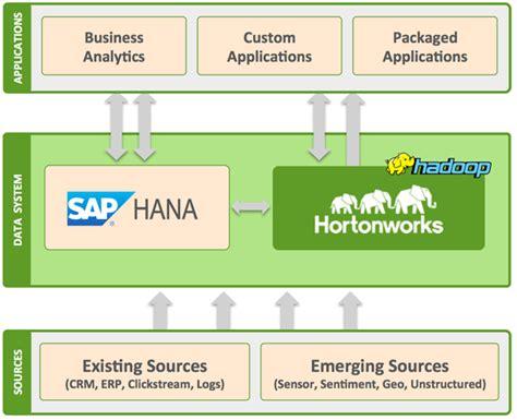 dwarchitectureinc blog business analytics digital business no hadoop isn t