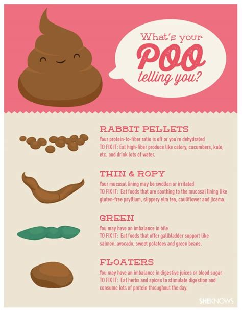what s your poo telling you