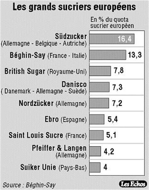 Bruxelles demande des cessions à Südzucker pour absorber