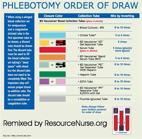 draw chart phlebotomy order of draw chart school