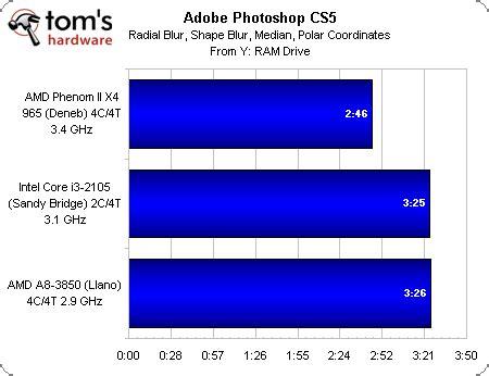 adobe premiere pro quad core cr 233 ation de contenu amd llano et en version desktop