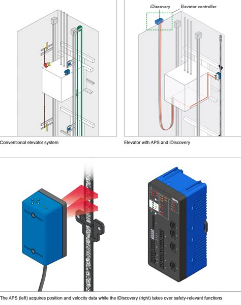idiscovery elevator safety systems in one device compotech