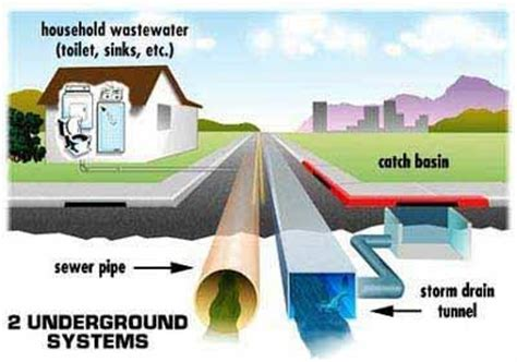storm water management water treatment waste water