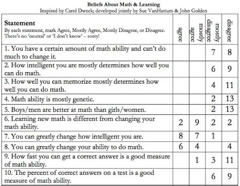 classroom layout survey 163 best growth mindset images on pinterest behavior
