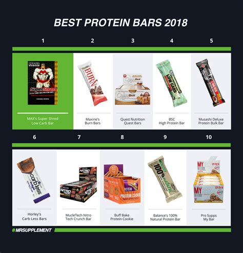 Top 10 Best Protein Bars by Top 10 Best Protein Bars Snacks 2018 Mr Supplement