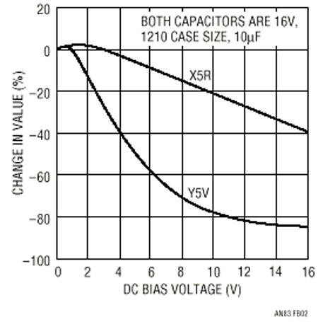 x7r capacitor dc bias kemet ceramic capacitor dc bias 28 images power topics for power supply users july 2013