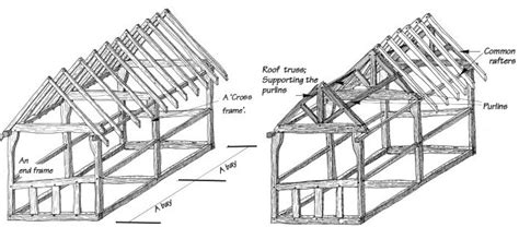 House Structure Parts Names by Traditional Timber Framing A Brief Introduction