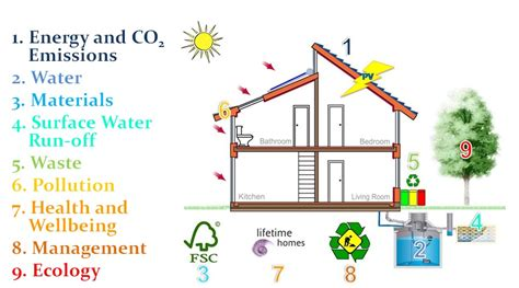 Most Efficient House Plans sustainability consultants sustainable design collective