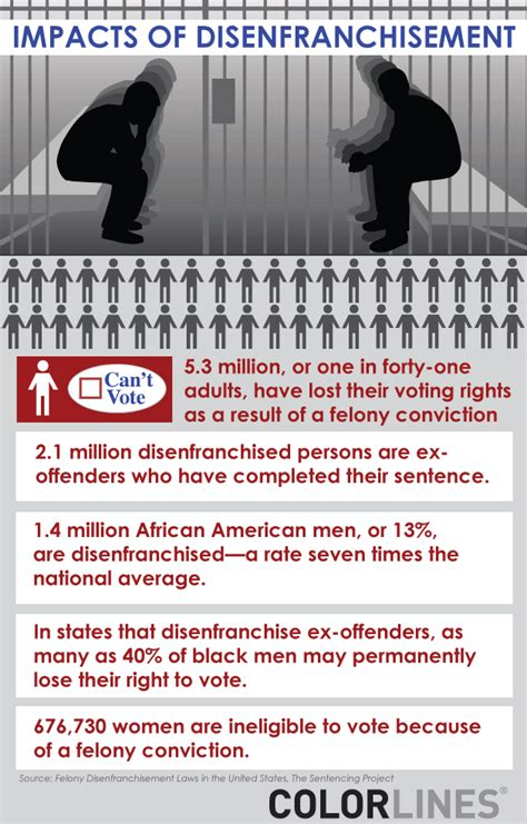 public housing for convicted felons time outlasting crimes is felony disenfranchisement fair political eye candy