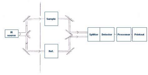 ftir diagram how an ftir spectrometer operates chemwiki