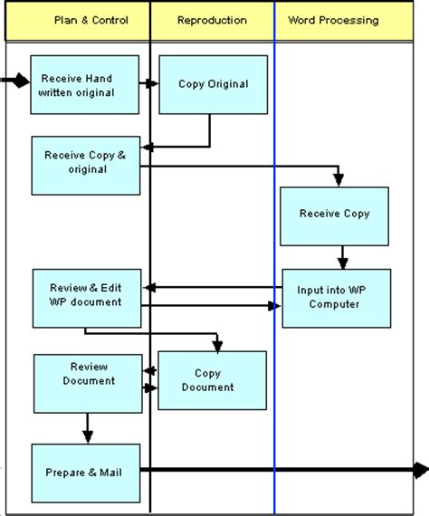 process flow mapping process mapping