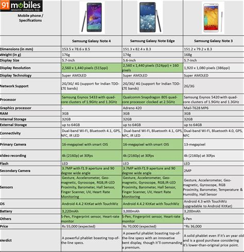 samsung galaxy note 4 specifications cool new tech