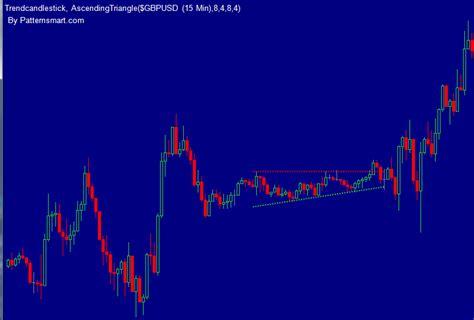 triangle pattern recognition patternsmart com ascending triangle indicator auto chart