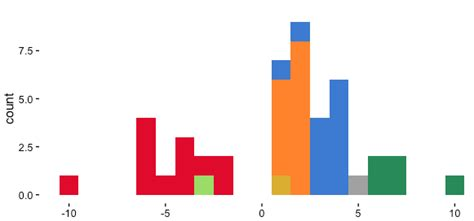ggplot nice themes ggplot2 r histogram stacking by amount stack overflow