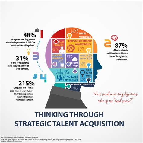 Strategic Thinking Mba Candidate by Social Recruiting Strategies Summit Is Recruiting Really