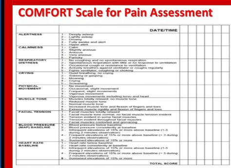 comfort pain comfort behavior scale 28 images 1000 ideas about pain