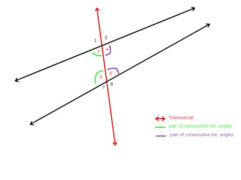 Consecutive Interior Angle by Consecutive Interior Angles Images