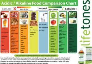 the top 27 alkaline foods on the planet eat more to prevent cancer obesity and disease