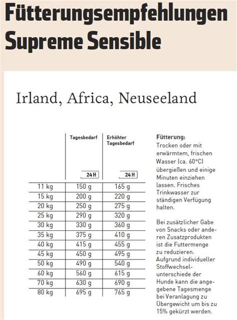 Happy Supreme Sensible Neuseeland 4 Kg happy supreme sensible nutrition neuseeland 4 kg zoo
