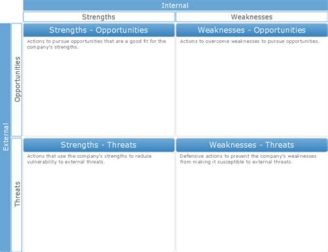 swott template swot matrix template swot analysis solution strategy