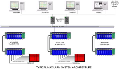 layout features to enhance communication simplify your most demanding alarm and sequence of event