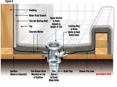 How To Build A Tile Shower Base by Best 25 Building A Shower Pan Ideas On Diy