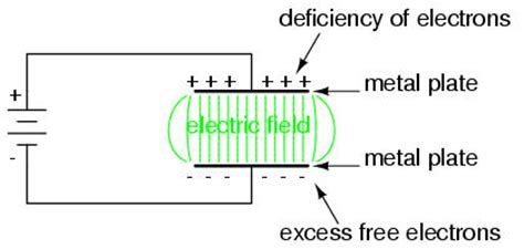 electric field generated by capacitor lessons in electric circuits volume i dc chapter 13